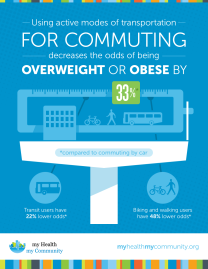 MHMC Transportation and Obesity Infographic