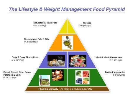 lwm-pyramid
